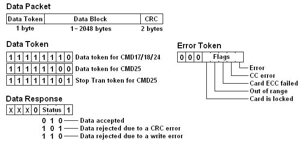 koneksi mmc dengan mikrokontroler avr menggunakan spi mode