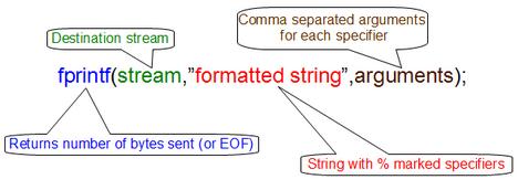 fprintf_format